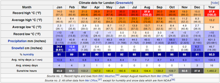climate_london.png