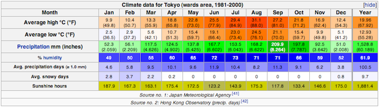 climate_tokyo.png