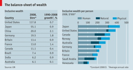 The balance-sheet of wealth