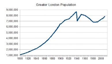 population london