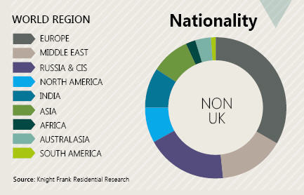 House buyer by nationality