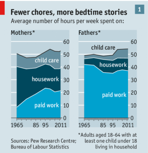 Parental time in the US