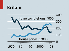 UK house shortage