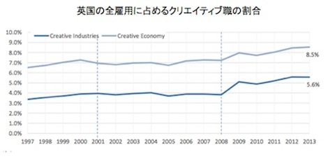 creative industry employment